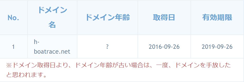 必勝モーターボートドメイン取得日
