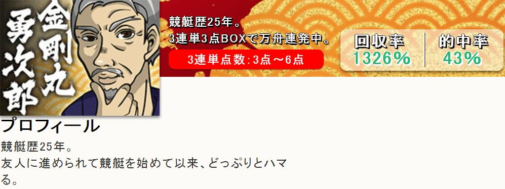 金剛丸勇次郎 プロフィール