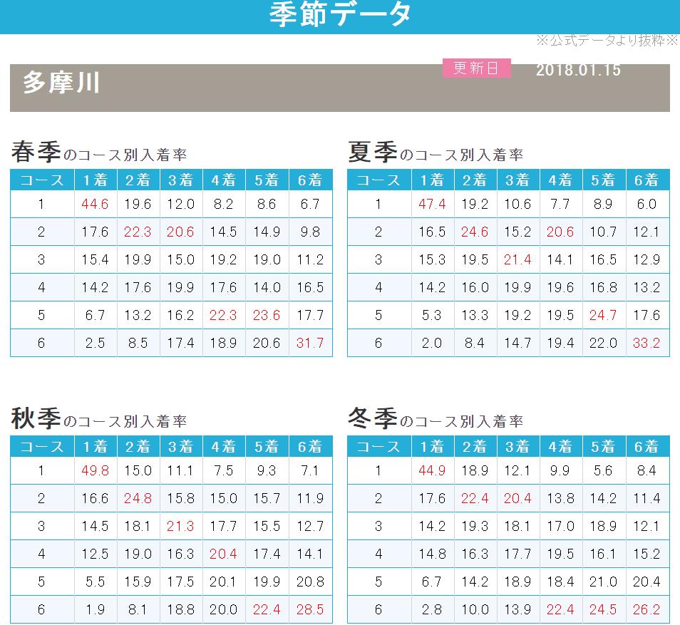季節データ