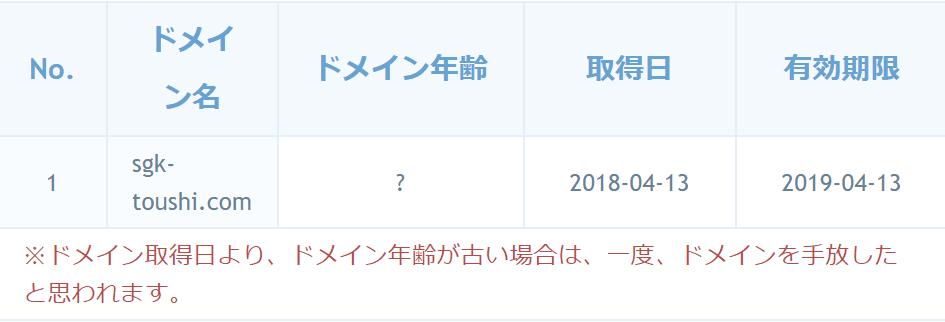 SG競艇投資会 ドメイン取得日