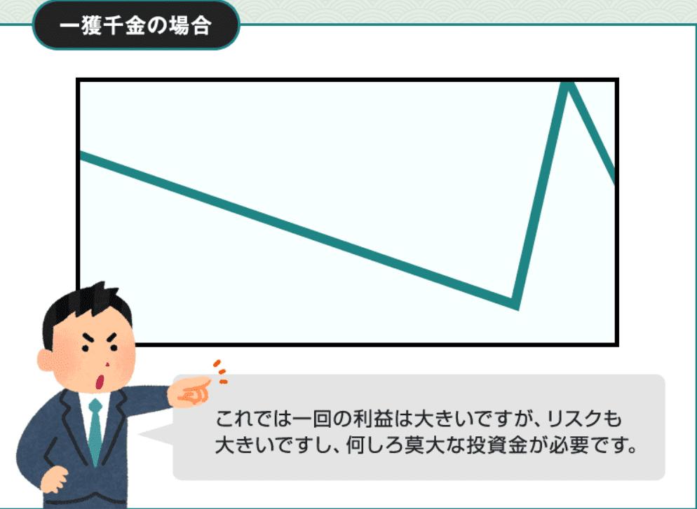 一発高額配当の収支グラフ