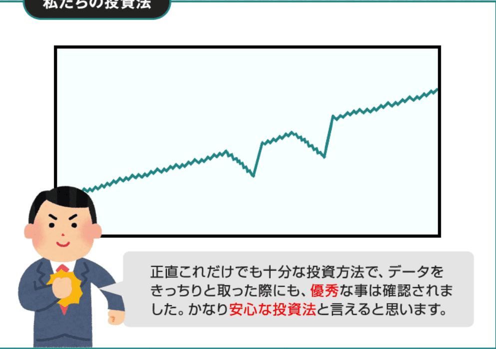 ライン投資法の収支グラフ