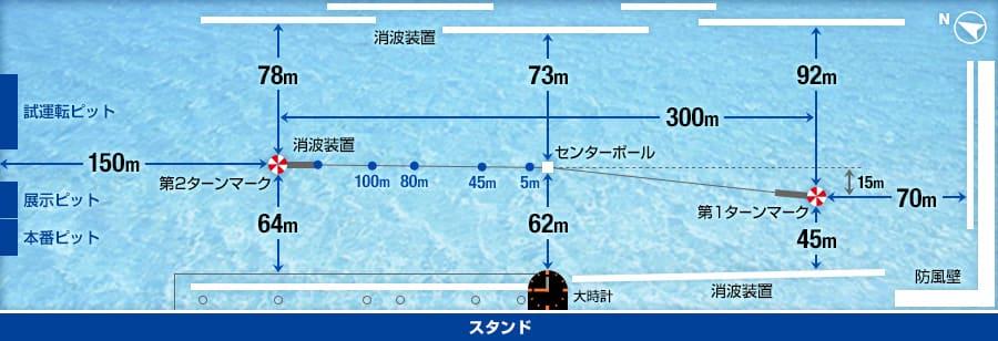 水面の特徴