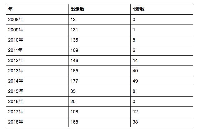 2015年と2016年には産休と育児