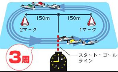 競艇 ルール