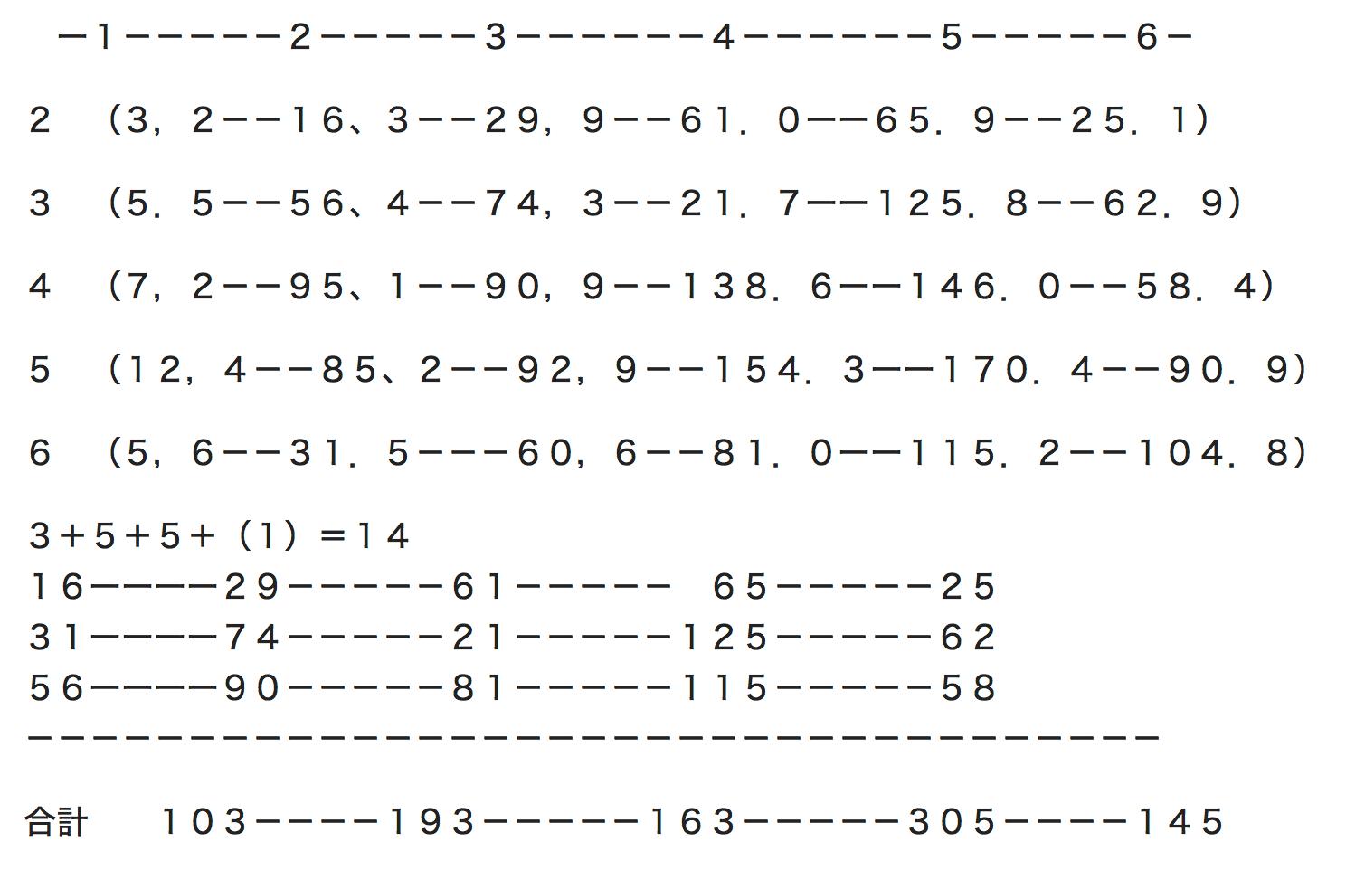 コンピ指数 理論 実践