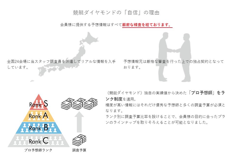競艇ダイヤモンド プロ予想家 ランク制度