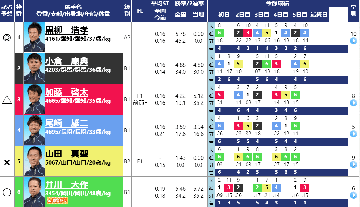 児島競艇場 予想表