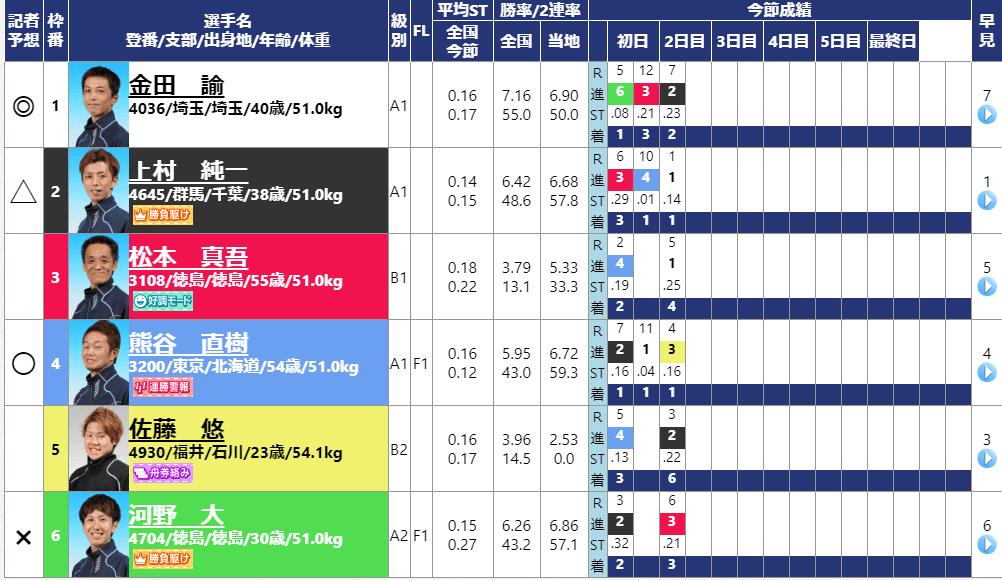日本トーター杯 11レース
