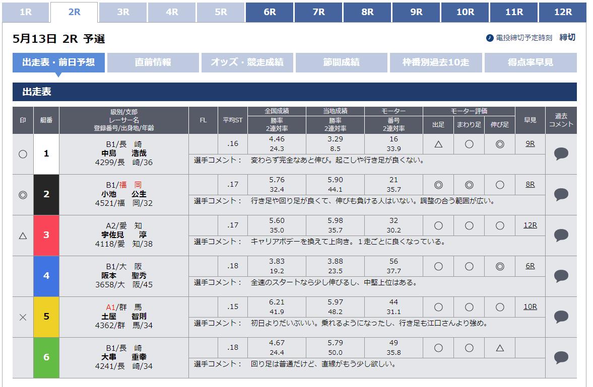 選手のクラスと枠順