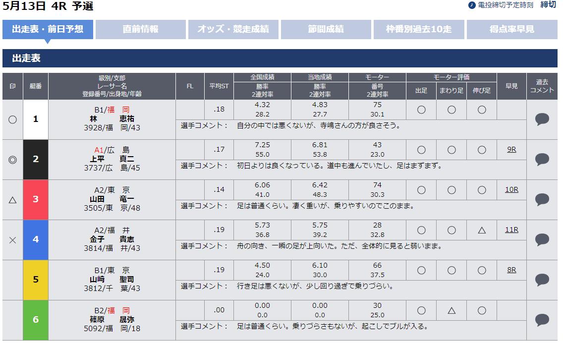 福岡競艇場の予想サイトを使用して舟券を購入