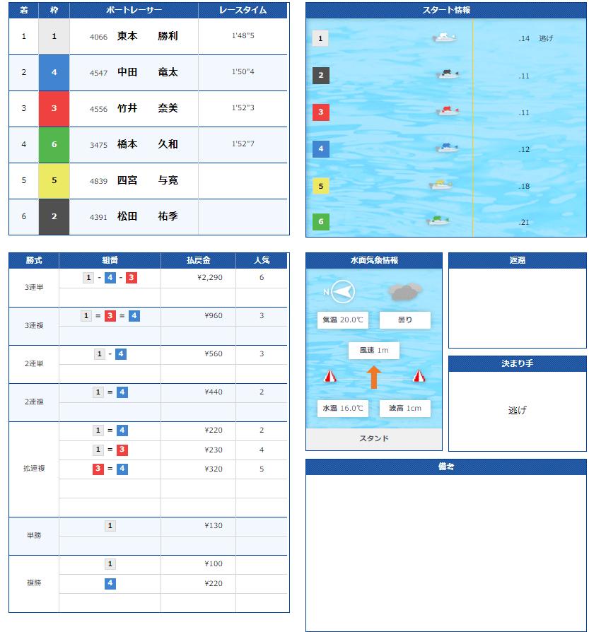 レース結果を公開
