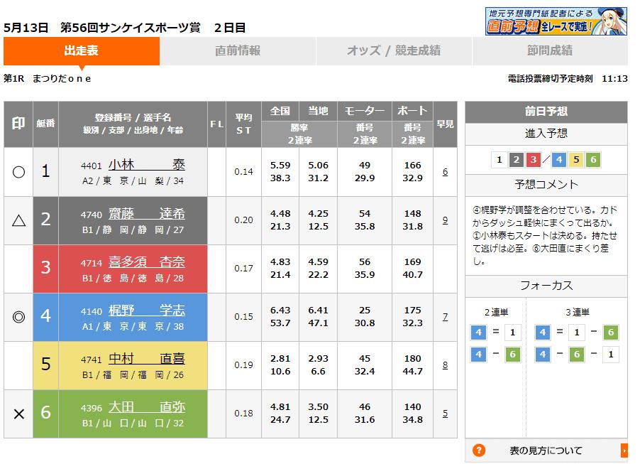 多摩川競艇場 予想サイト 実際に使って予想