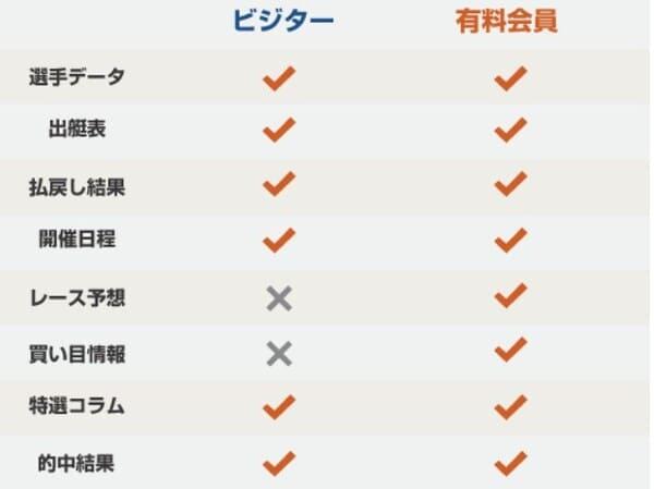 最強競艇3連単予想完全版 無料コンテンツ