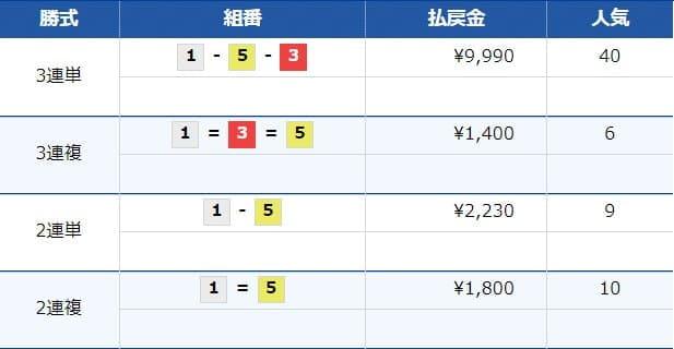 2019年8月2日尼崎9レース 結果