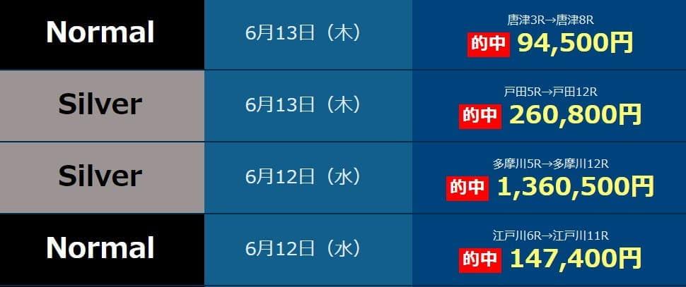 """>競艇予想サイト「JBA(全日本競艇投資協会)」の予想の実績""""/></p> <p>本当に提供した情報の実績なのでしょうか?怪しいですね。</p> <h2 class="""