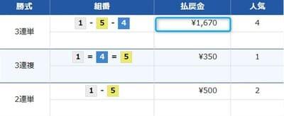 競艇魂の無料情報検証6レース目結果