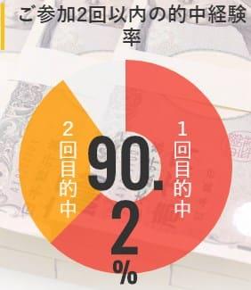 90.2%の会員が参加2回目で的中