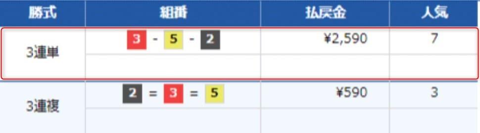 トライアルS検証1レース目結果