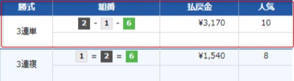 トライアルS検証2レース目結果
