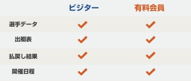 競艇予想サイト 月額
