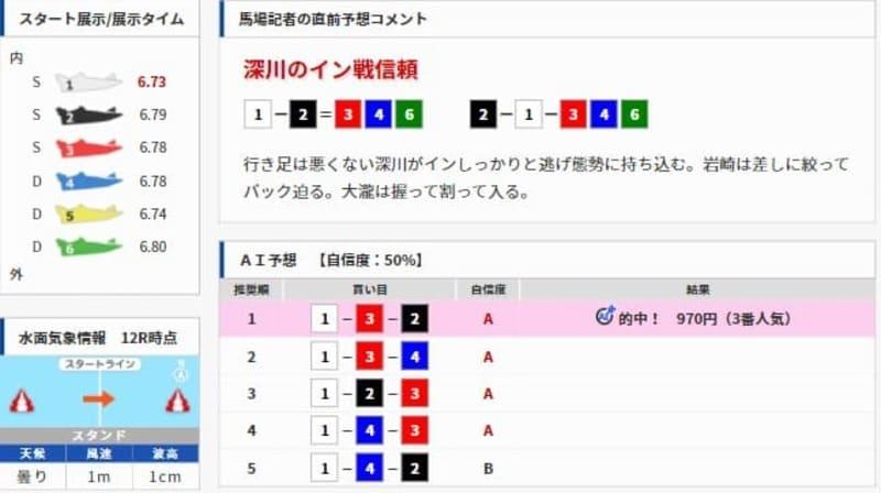 競艇予想サイト ai 日刊スポーツ