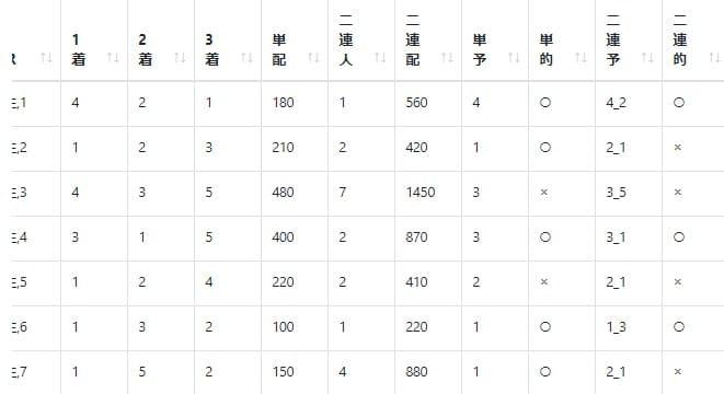 AIによる各枠番別の着順確率と単勝・二連単予想