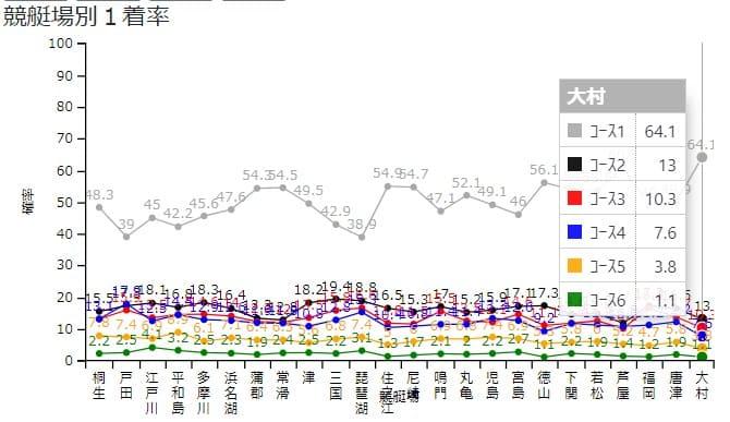 各競艇場の特徴グラフ