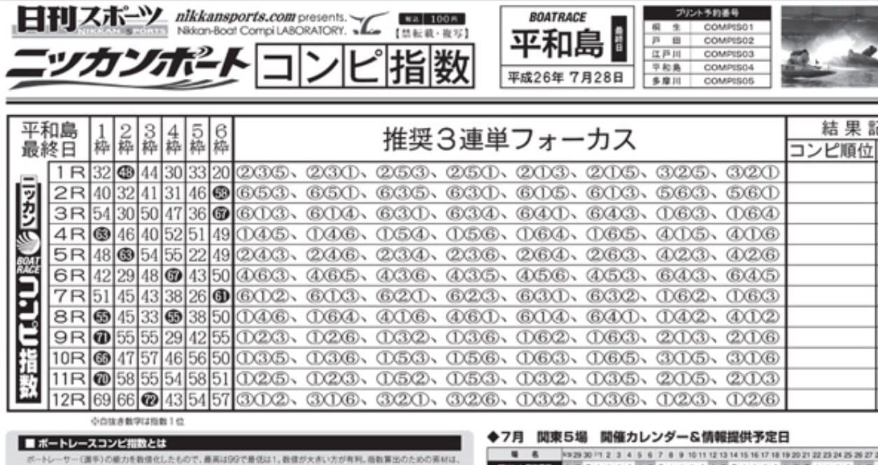 日刊 競艇コンピ
