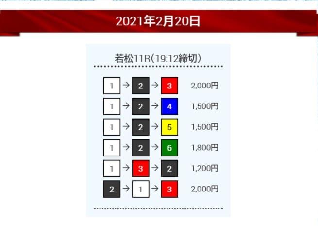 競艇予想サイト「ボートワン(boatONE)」の競艇予想を検証2レース目