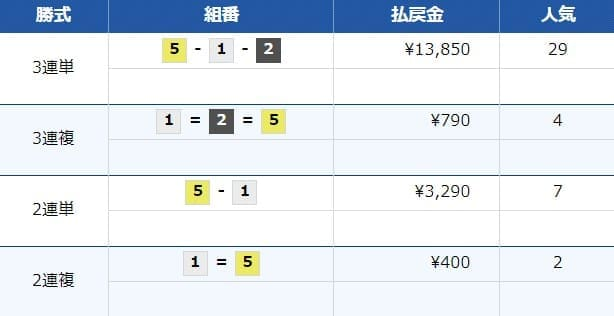 競艇予想サイト「ボートワン(boatONE)」の競艇予想を検証5レース目結果