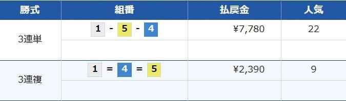 2021年5月23日徳山12R結果