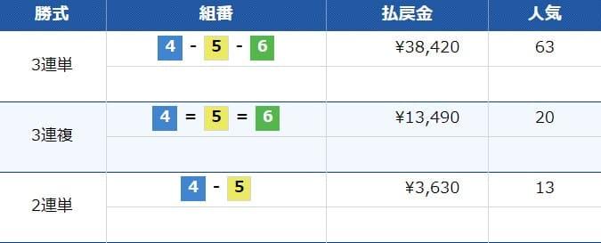 万舟ジャパン検証結果1レース目