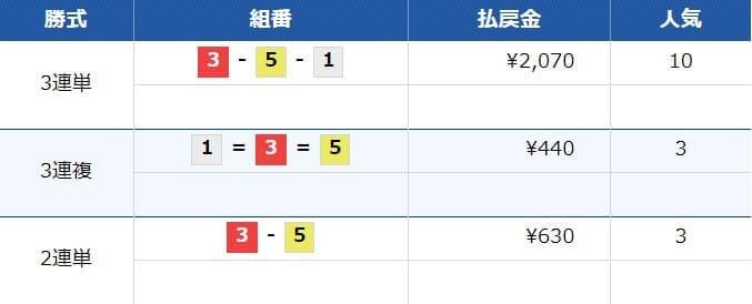 万舟ジャパン検証結果2レース目