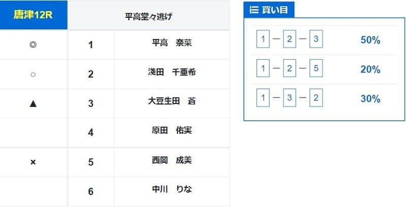 2021年6月7日唐津12R 買い目