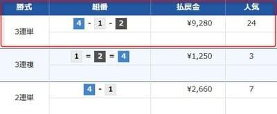 競艇魂の無料情報検証4レース目結果
