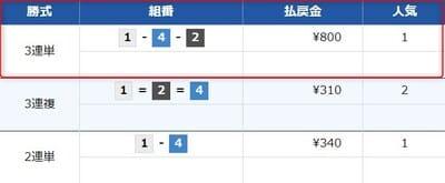 競艇魂の無料情報検証5レース目結果