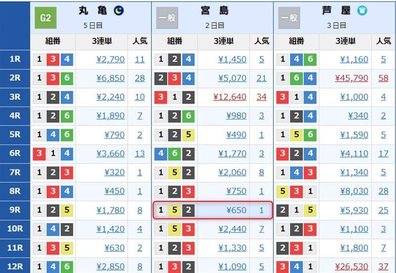 ジャパンボートレースサロンの無料情報結果