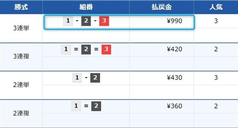 ジャパンボートレースサロンの無料情報検証結果